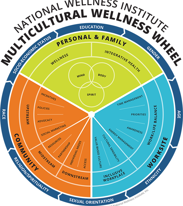 Multicultural Competency In Wellness